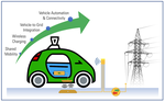 Synergies of Four Emerging Technologies for Accelerated Adoption of Electric Vehicles: Shared Mobility, Wireless Charging, Vehicle-to-Grid, and Vehicle Automation